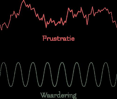 Pluimvoorjehart grafiek